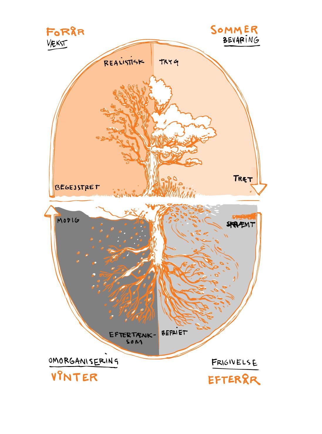 årstidstræ-01