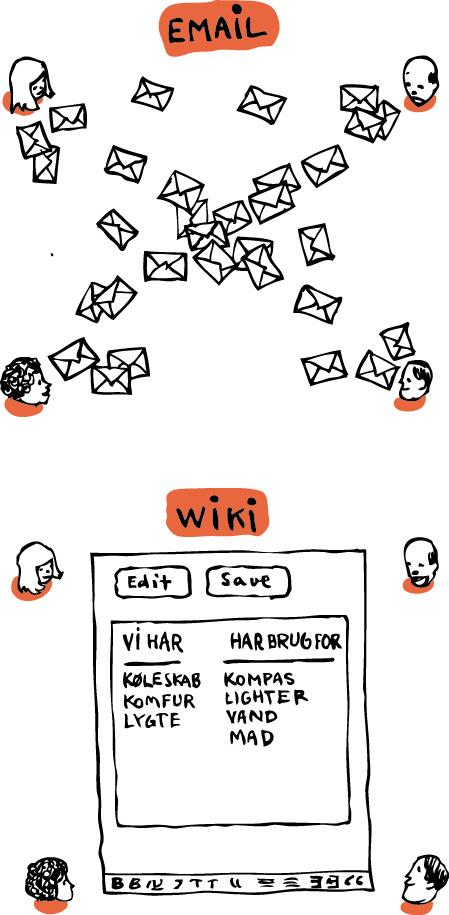 online samarbejde